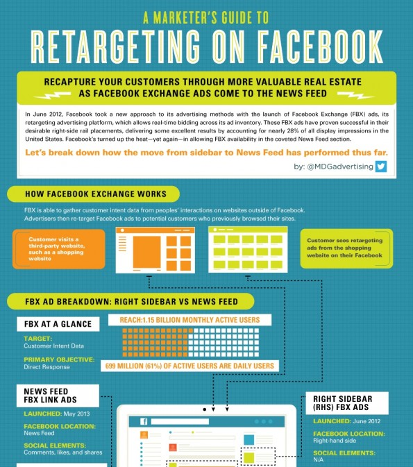 Facebook-Exchange-Retargeting-Facebook-Ausschnitt-595x673