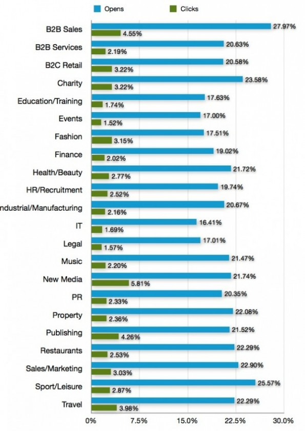 Statistieken e-mail marketing