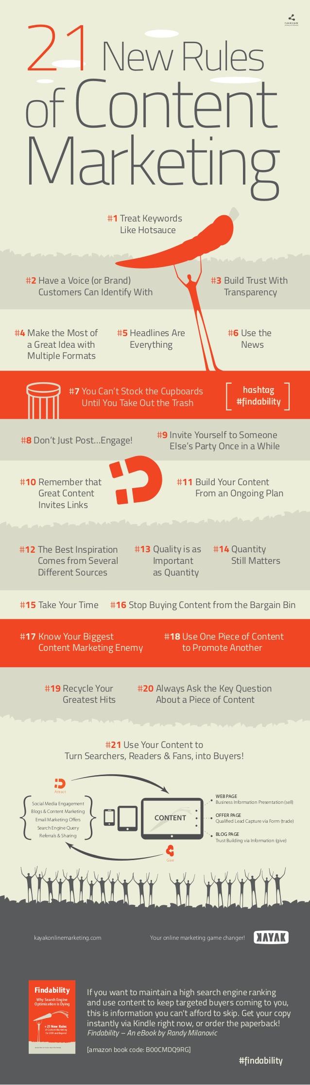 21 content marketing regels