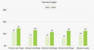 Googleplus groeit