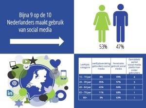 Social media gebruik Nederland