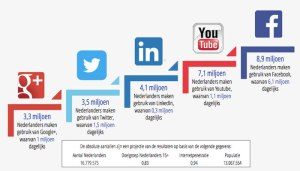 Sociale media gebruik per platform