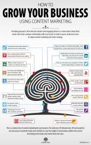 Hoe gebruik je contentmarketing