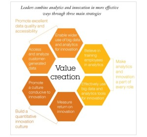 web analytics voor innovatie