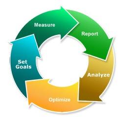 Webanalytics Meten Analyse Doelen