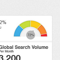 Global Search Volume MOZ