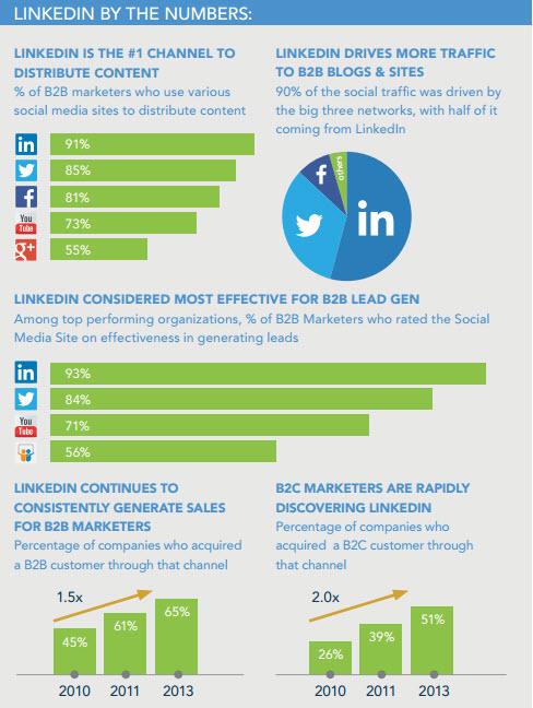linkedin-bedrijfspagina-stats
