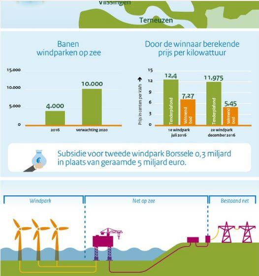 windparken goedkoper