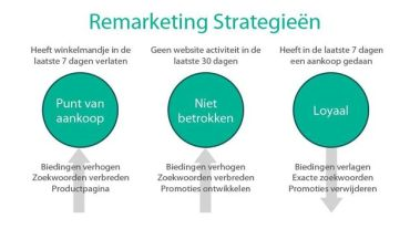 remarketing strategie