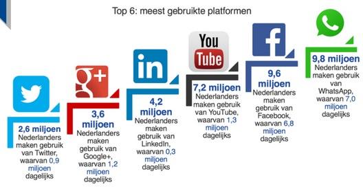 Populaire sociale netwerken