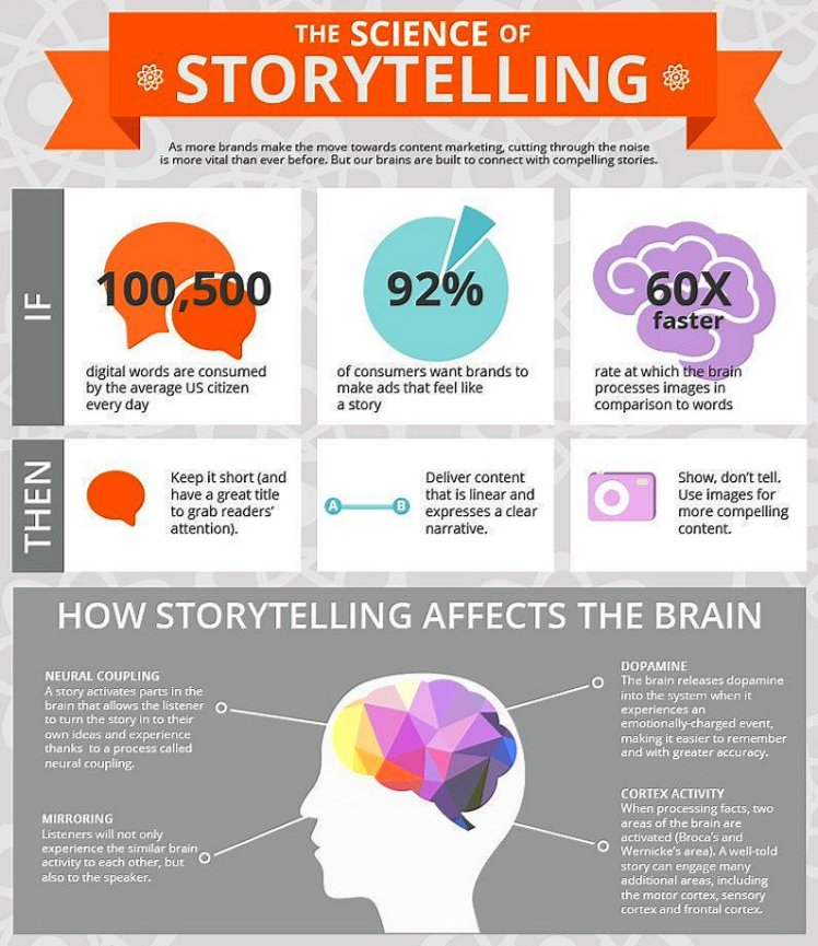 Storytelling Infographic