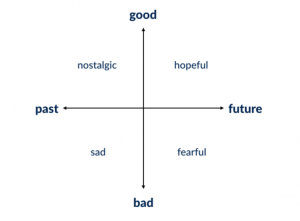 Schema Good Bad Future Past
