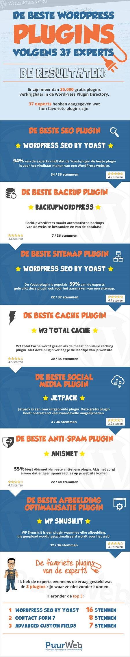 Infographic Beste WordPress Plugins
