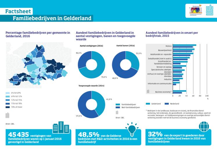 Familiebedrijven in Gelderland